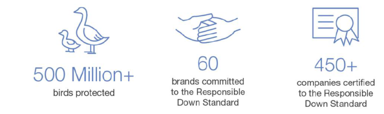 Launch of the Responsible Down Standard (RDS), Version 3.0 1